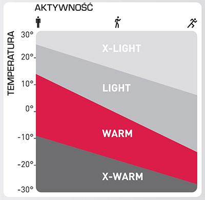 podział odzieży Odlo zależnie od temperatury